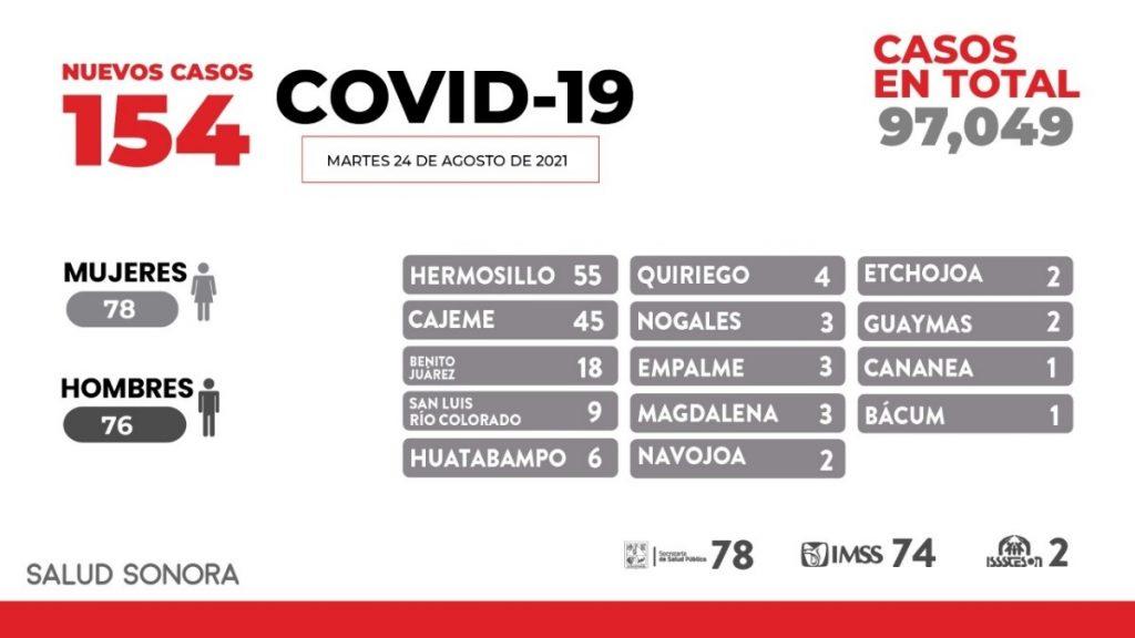 Confirman 10 defunciones más y 154 nuevos casos de Covid-19 en Sonora