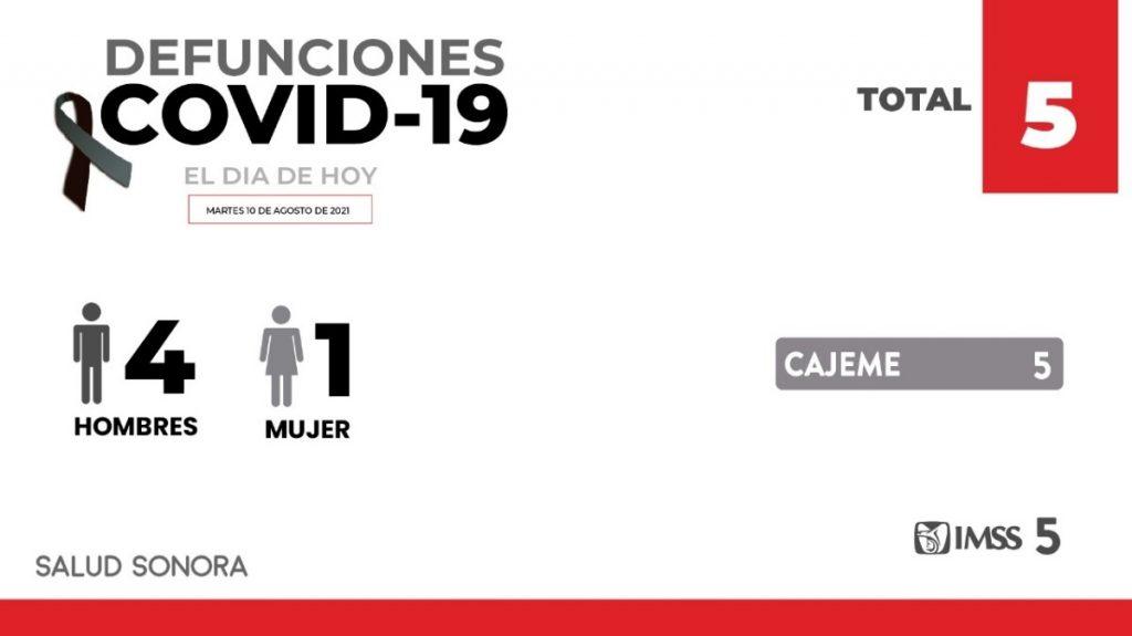 5 defunciones y 375 nuevos casos por covid-19 en Sonora