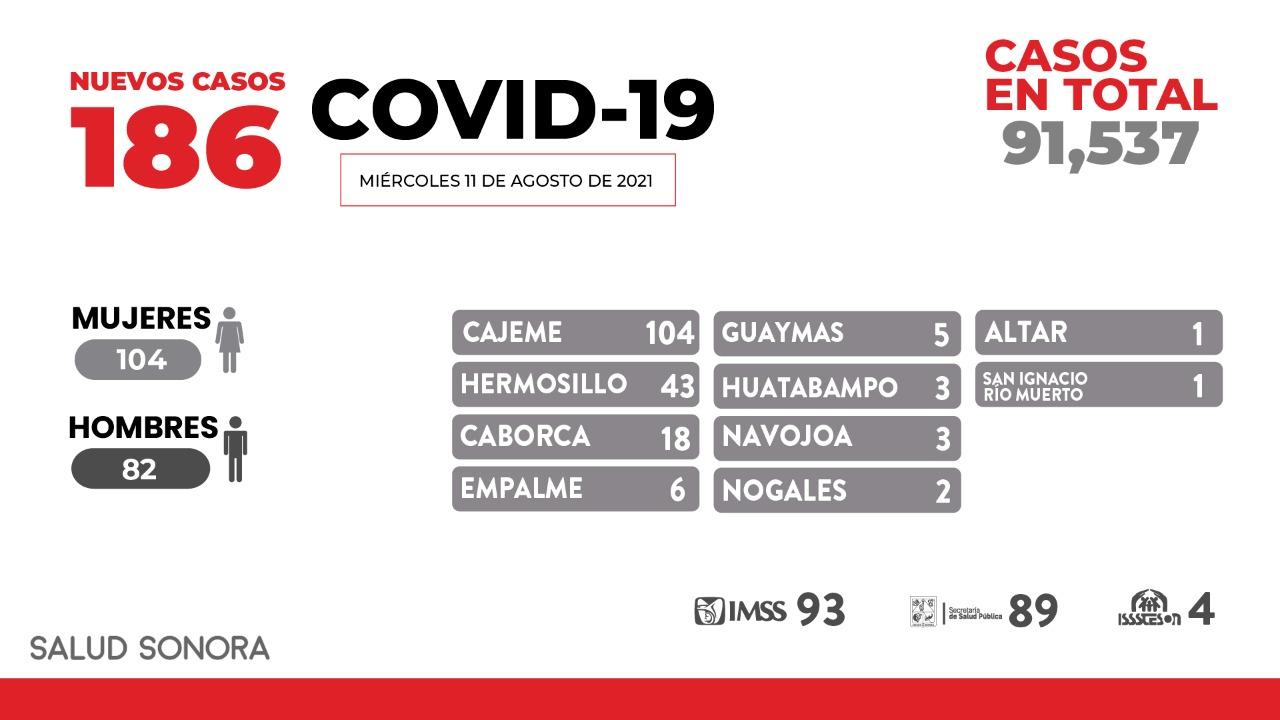Confirman 7 defunciones y 186 nuevos casos por covid-19 en Sonora