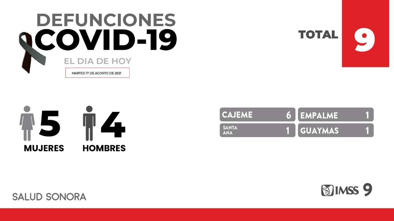 Registra Sonora nueve fallecimientos y 499 nuevos casos de COVID-19