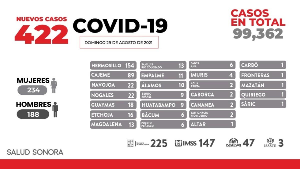 Registra Sonora 28 fallecimientos más y 422 nuevos casos de COVID-19