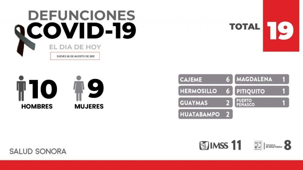 Confirman 19 defunciones y 516 nuevos casos en Sonora por covid-19