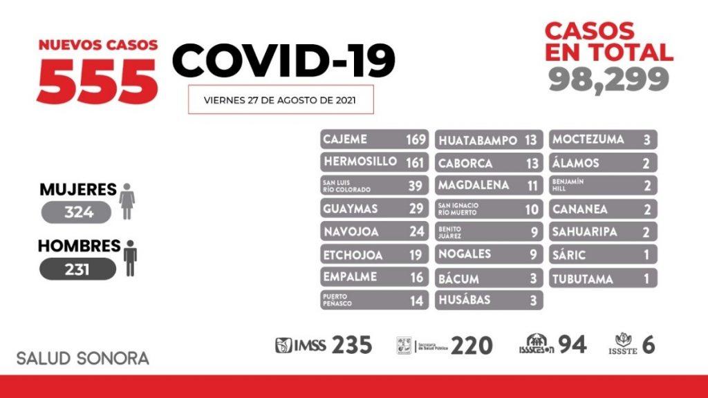 Registra Sonora 20 fallecimientos más y 555 nuevos casos de COVID-19