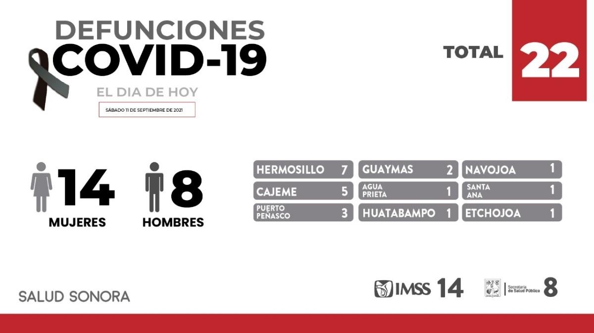Registra Sonora 22 fallecimientos y 293 nuevos casos de COVID-19