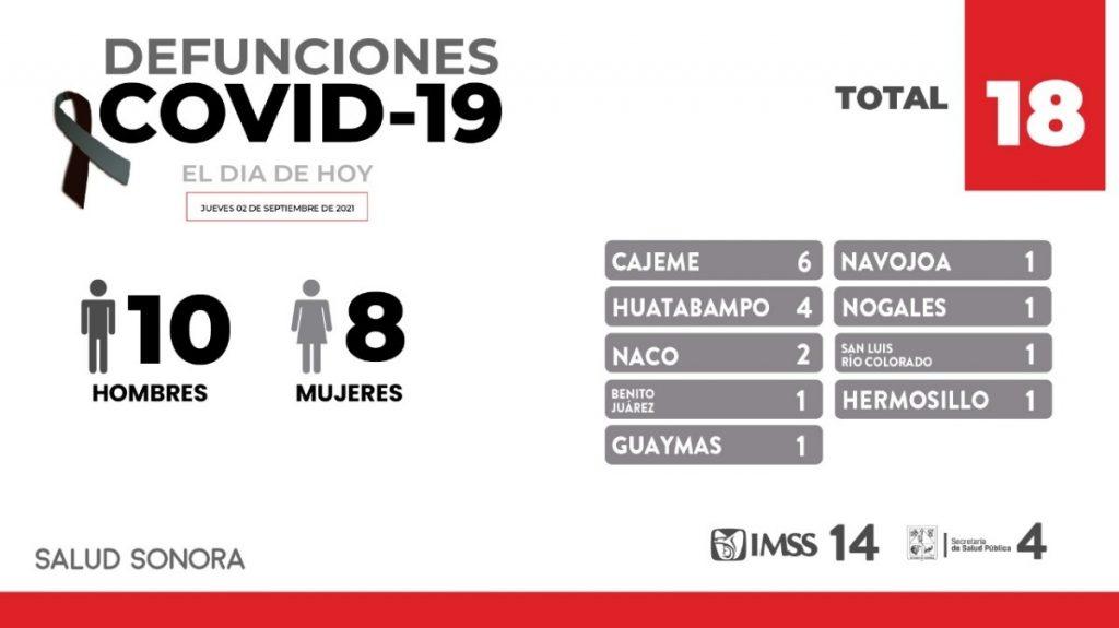 -Confirma Secretaría de Salud 270 nuevos casos y 18 defunciones más por COVID-19 en Sonora