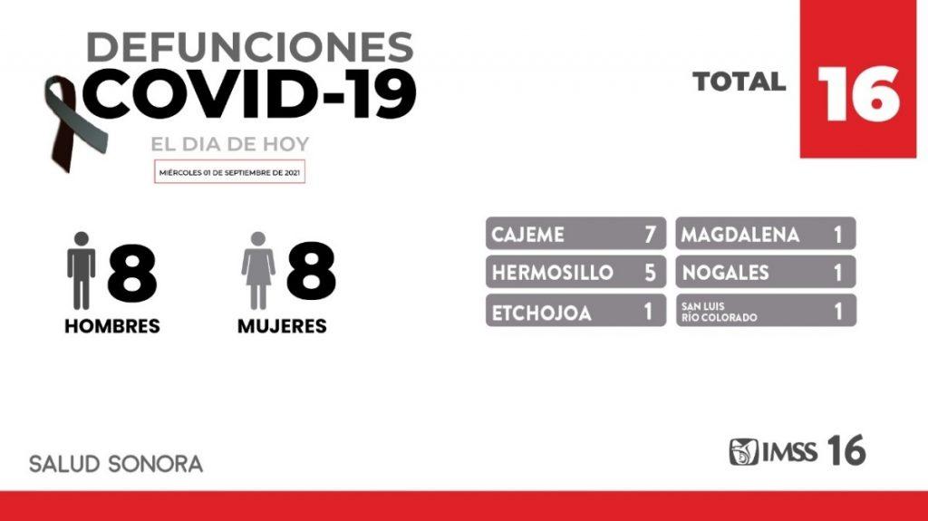 -Confirma Secretaría de Salud 16 defunciones y 163 nuevos casos en Sonora